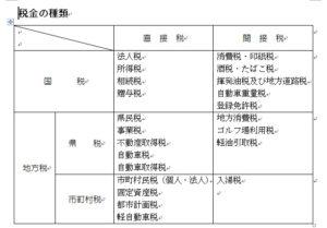 税金の種類についてまとめられた表です。