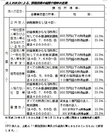 法人区分による、課税所得の範囲についてまとめられた表です。
