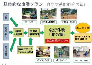自立支援事業「和の郷」の説明スライドです。