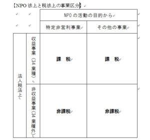 NPO法上、税法上の事業区分