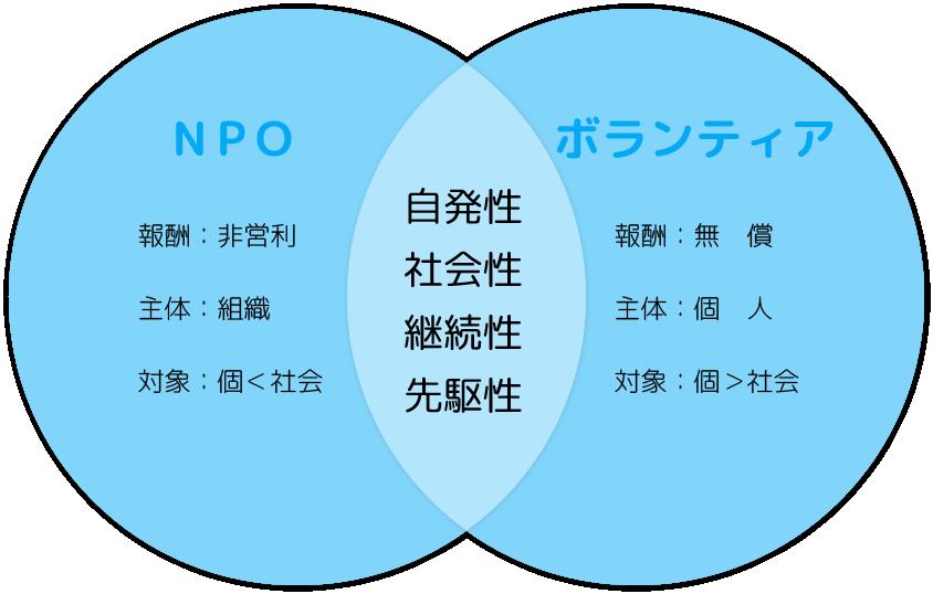 NPOとボランティアの違い、共通点
