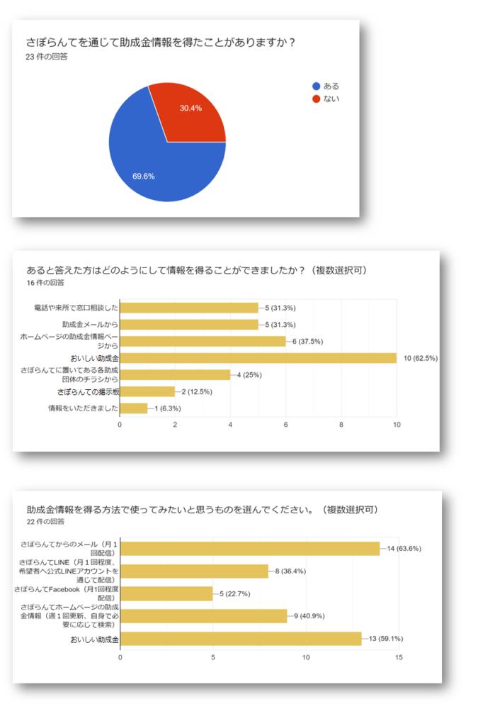 助成金アンケート結果(グラフ表示)